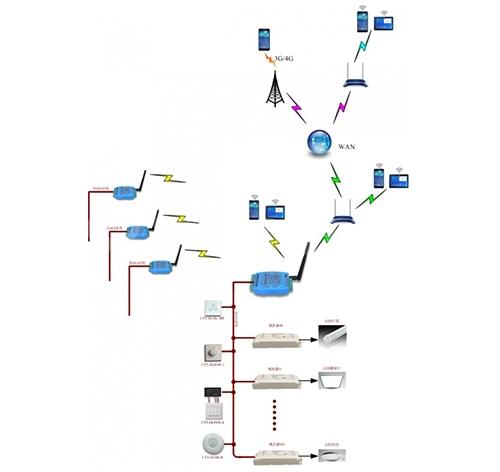 DALI Link无线调光控制系统
