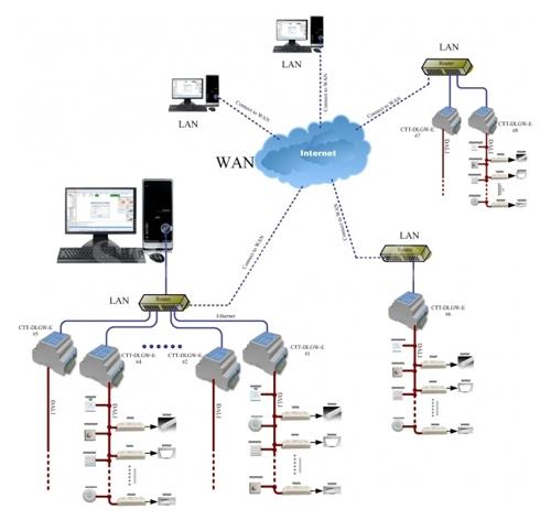 DALI Pro灯光集成控制系统