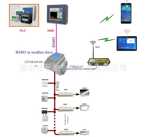 PLC灯光控制