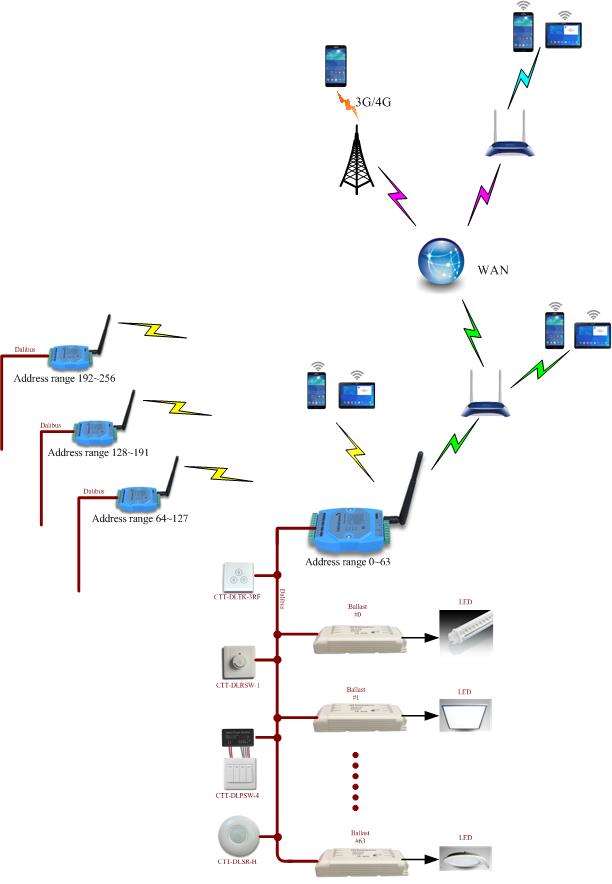 WIFI无线智能调光