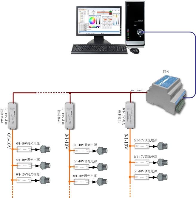 64路0-10V调光系统 0-10V灯光控制系统