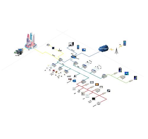 物联网系统集成解决方案  环境监测 灯光 控制 智慧停车 安防监控 能源管理