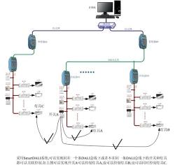 跨越DALI总线灯光控制解决方案