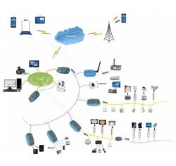 IOT设备远程控制系统