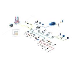 iot设备控制系统
