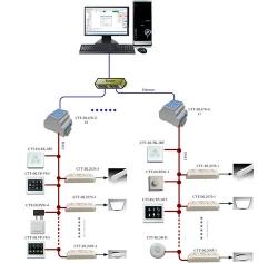 展厅DALI照明系统