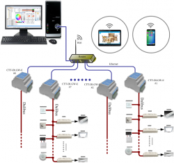 DALIPro灯光集成控制系统