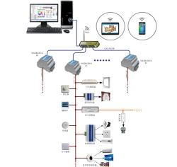 IoTPro灯光集成控制系统