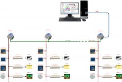 IoTPro-Com物联灯光控制系统