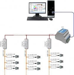 展厅灯光控制解决方案 场景模式切换智能控制系统