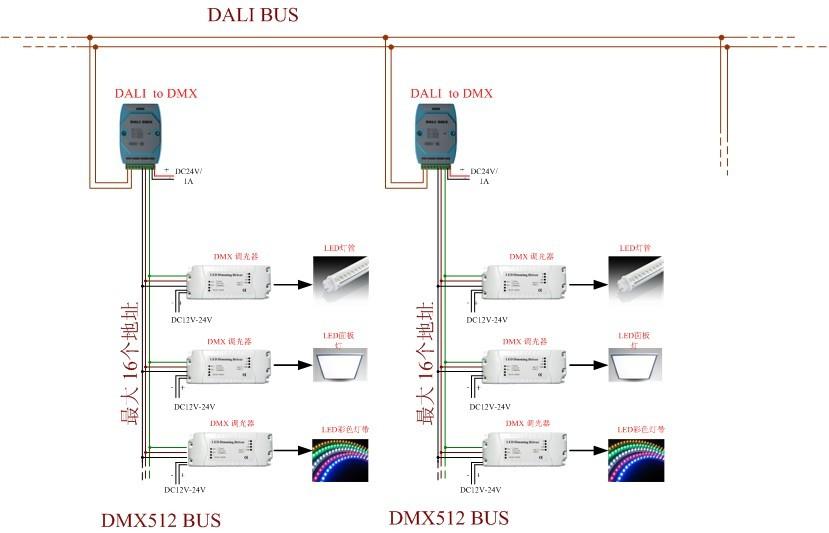 DALI系统并入DMX系统