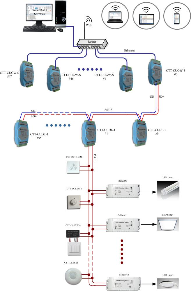 DALI调光系统