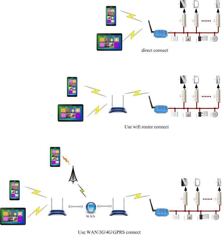 手机灯光控制