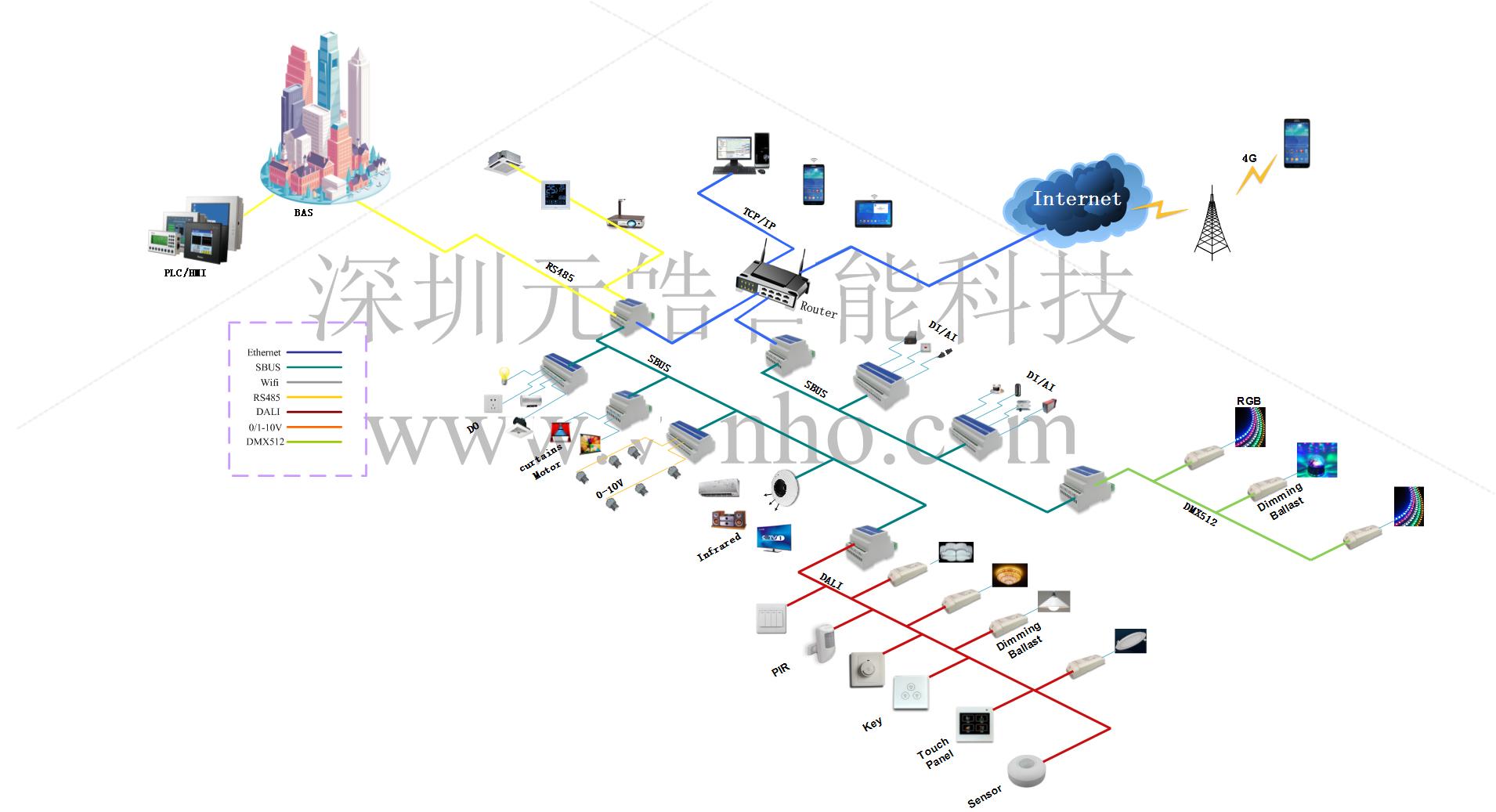 物联网IOT控制系统